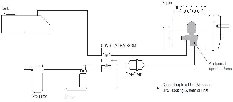 Aqua Metro Dfm Differential Flow Meter For Engine Fuel