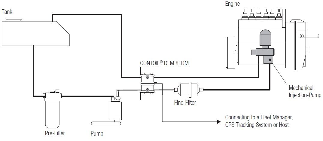 Aqua metro dfm differential flow meter for engine fuel consumption shown below installation diagram ccuart