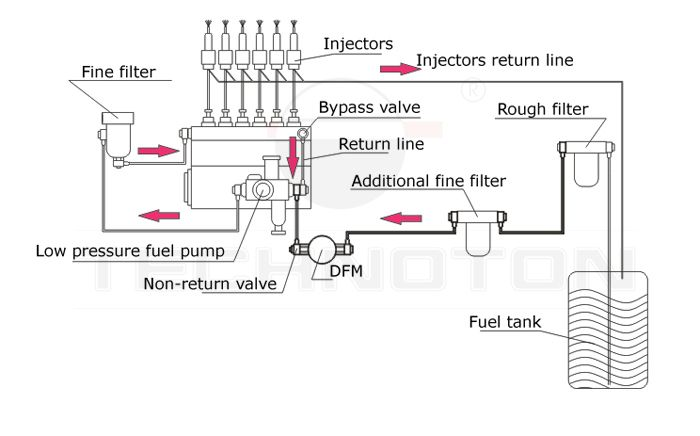 technoton dfm differential flow meter for engine fuel consumption shown below installation diagram meter after pump more accurate